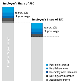 Employees and social security